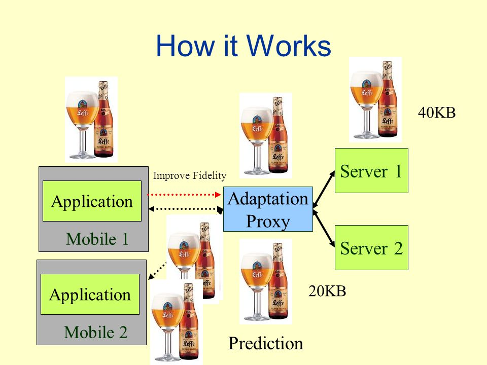Prediction 10KB 20KB Adaptation Proxy Mobile 1 How it Works Application Server 2 Server 1 Improve Fidelity Mobile 2 Application 40KB