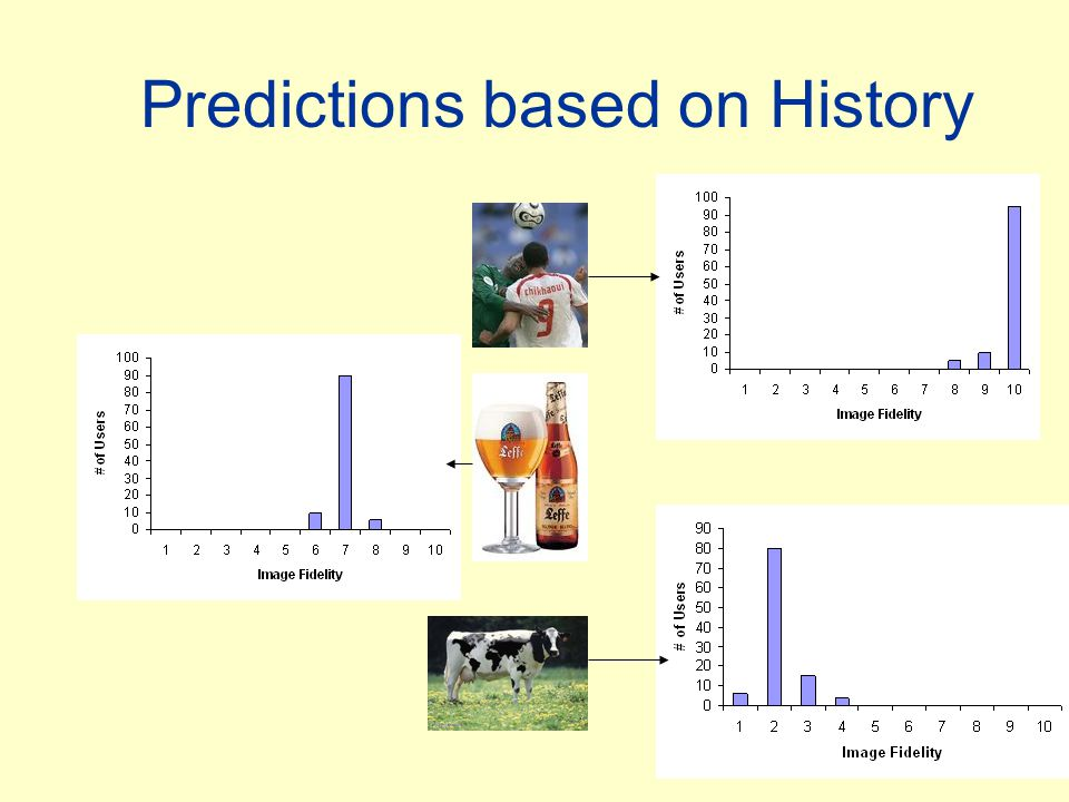 Predictions based on History
