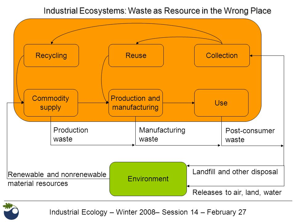 Industrial Ecology – Winter 2008– Session 14 – February 27 Industrial Ecosystems: Waste as Resource in the Wrong Place Commodity supply Production and manufacturing Use Environment RecyclingReuseCollection Post-consumer waste Manufacturing waste Production waste Landfill and other disposal Releases to air, land, water Renewable and nonrenewable material resources