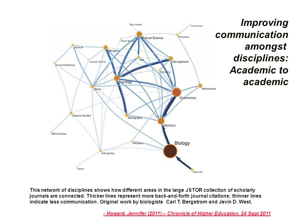 This network of disciplines shows how different areas in the large JSTOR collection of scholarly journals are connected.