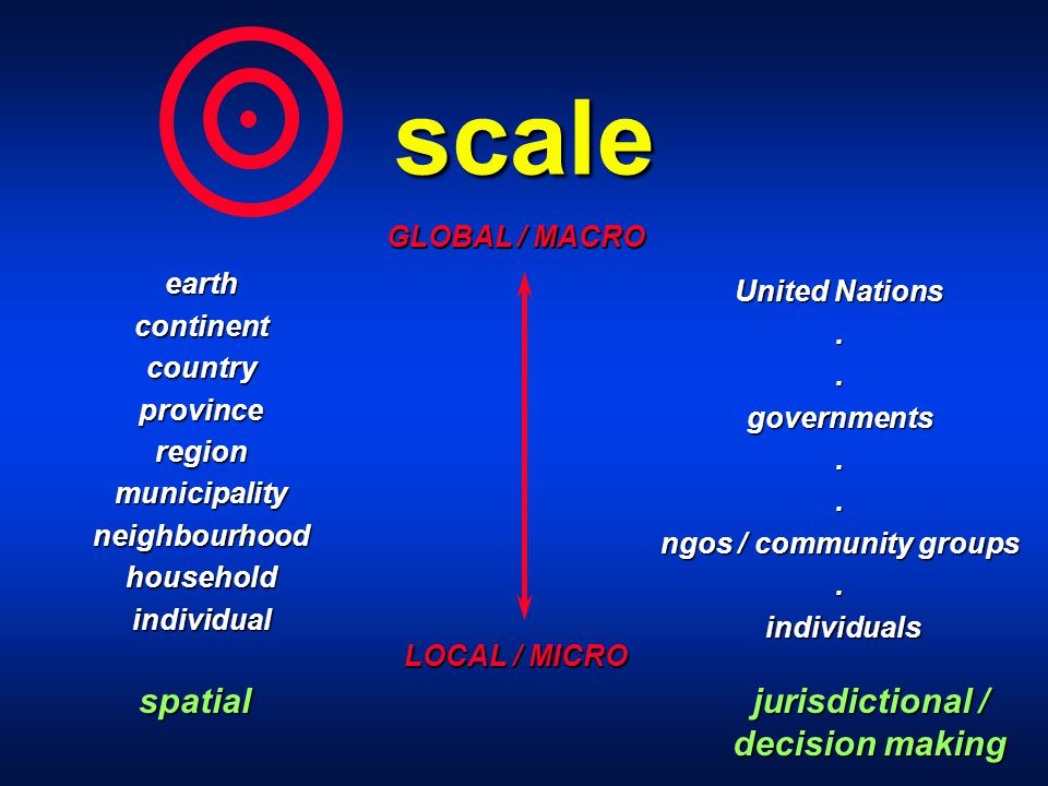 scale earthcontinentcountryprovinceregionmunicipalityneighbourhoodhouseholdindividual United Nations..governments..