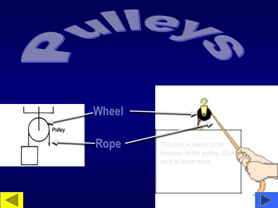 Wheel Rope This box is easier to lift because of the pulley. Click on it to learn more.