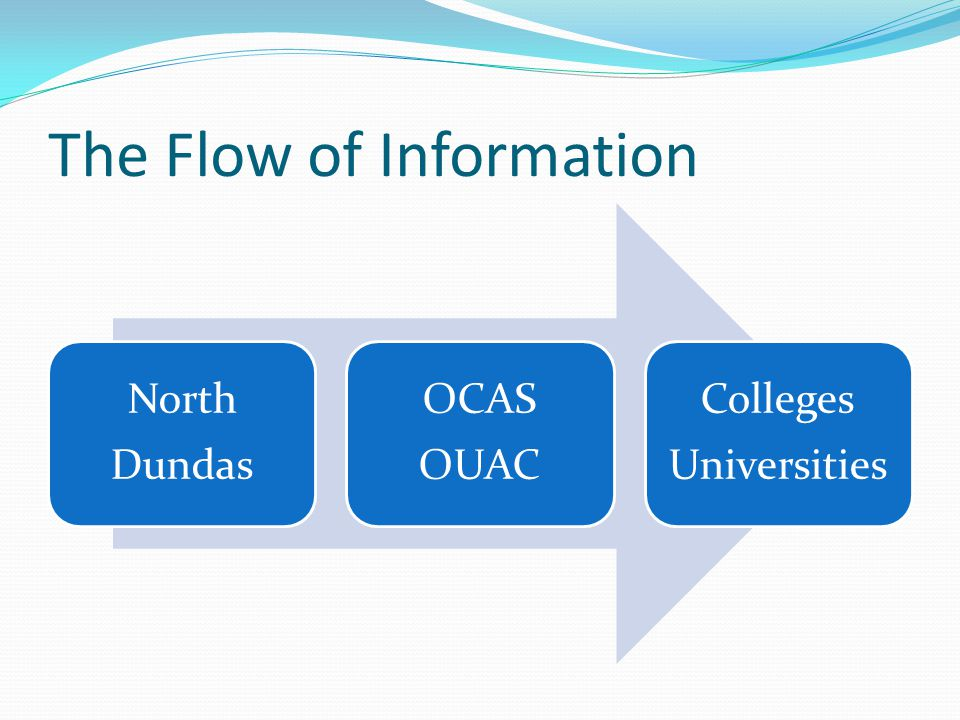 The Flow of Information North Dundas OCAS OUAC Colleges Universities