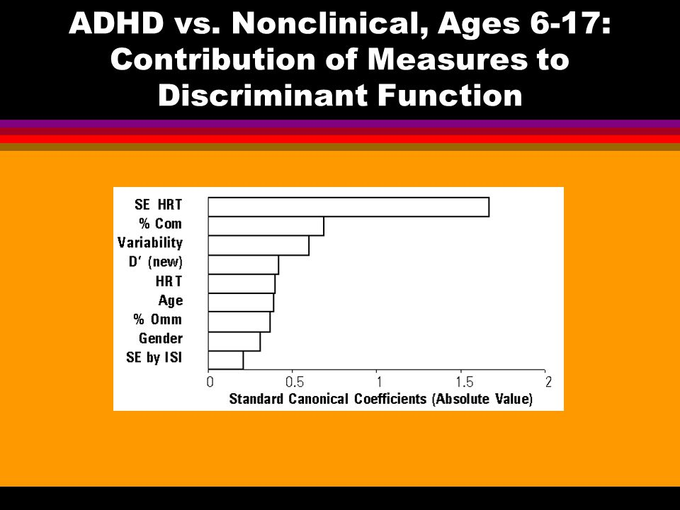 ADHD vs. Nonclinical, Ages 6-17: Contribution of Measures to Discriminant Function