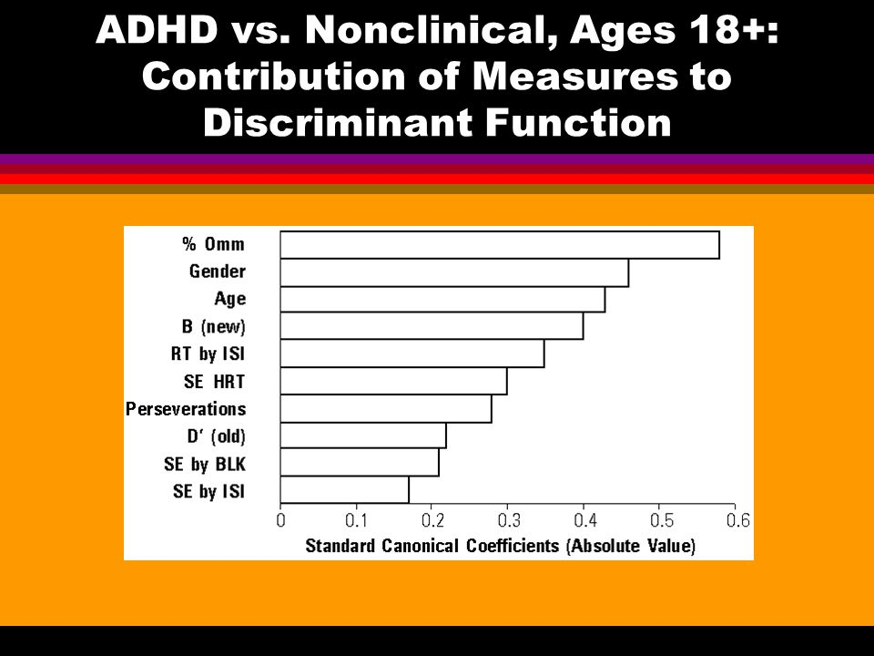 ADHD vs. Nonclinical, Ages 18+: Contribution of Measures to Discriminant Function