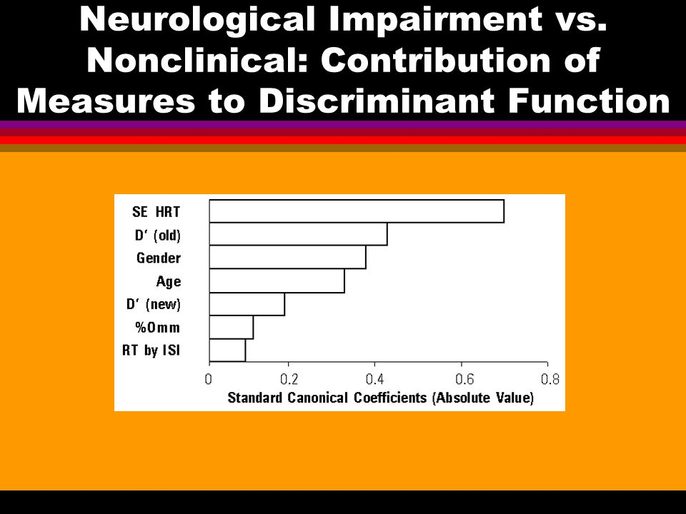 Neurological Impairment vs. Nonclinical: Contribution of Measures to Discriminant Function