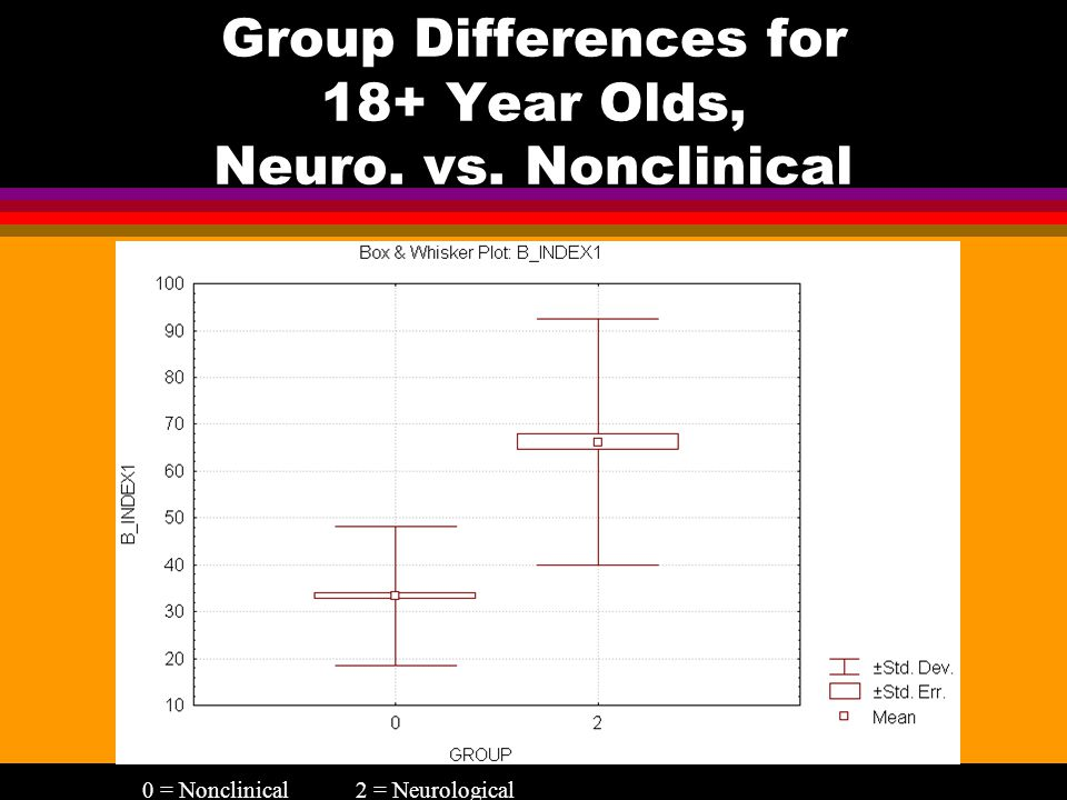 Group Differences for 18+ Year Olds, Neuro. vs. Nonclinical 0 = Nonclinical2 = Neurological