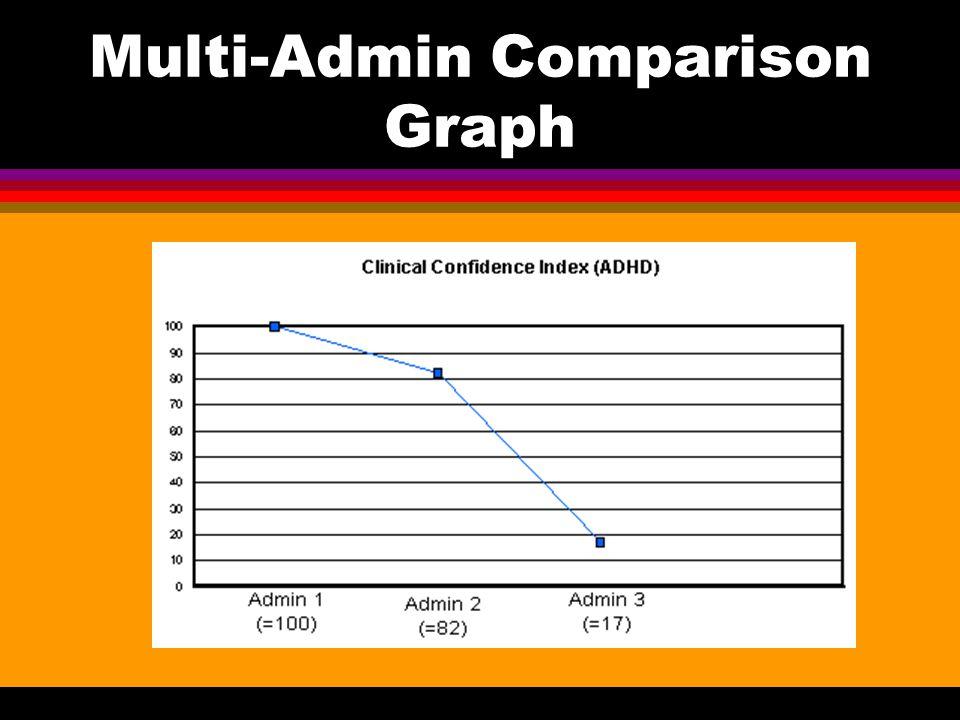 Multi-Admin Comparison Graph