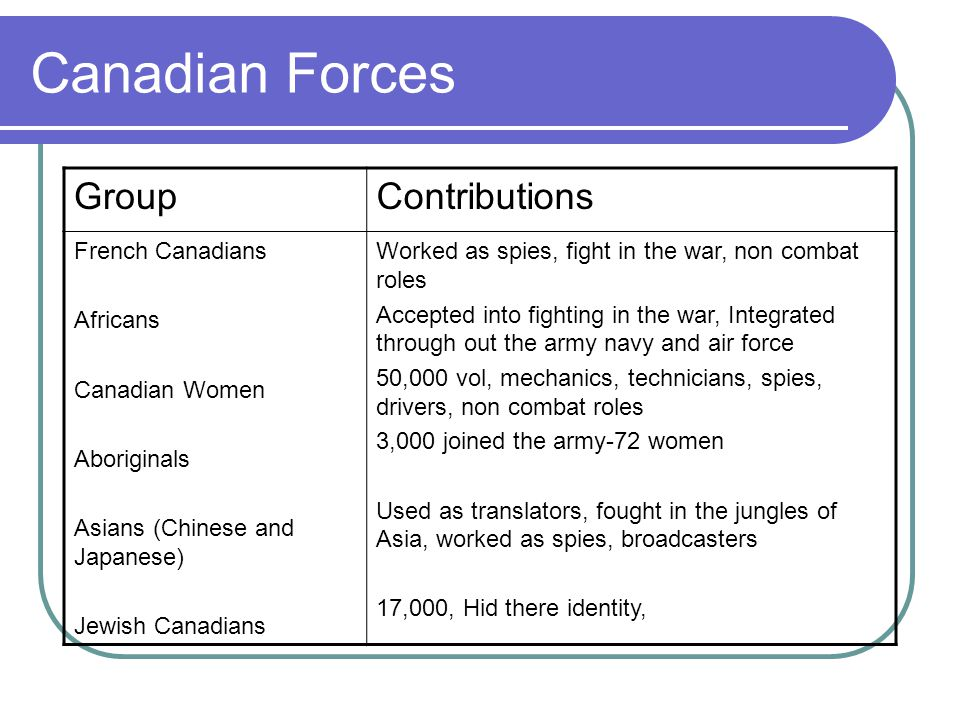 Canadian Forces GroupContributions French Canadians Africans Canadian Women Aboriginals Asians (Chinese and Japanese) Jewish Canadians Worked as spies, fight in the war, non combat roles Accepted into fighting in the war, Integrated through out the army navy and air force 50,000 vol, mechanics, technicians, spies, drivers, non combat roles 3,000 joined the army-72 women Used as translators, fought in the jungles of Asia, worked as spies, broadcasters 17,000, Hid there identity,