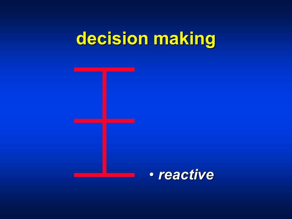 decision making reactive reactive