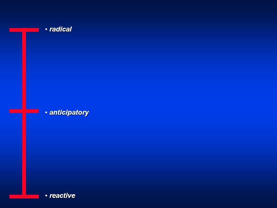 radical radical anticipatory anticipatory reactive reactive
