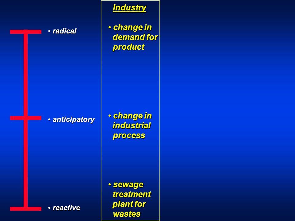 radical radical anticipatory anticipatory reactive reactive Industry Industry change in change in demand for product demand for product change in chan