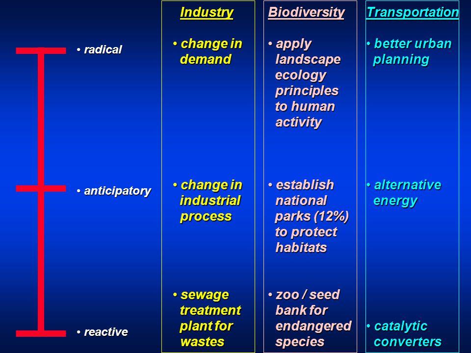 radical radical anticipatory anticipatory reactive reactive Industry Industry change in change in demand demand change in change in industrial process