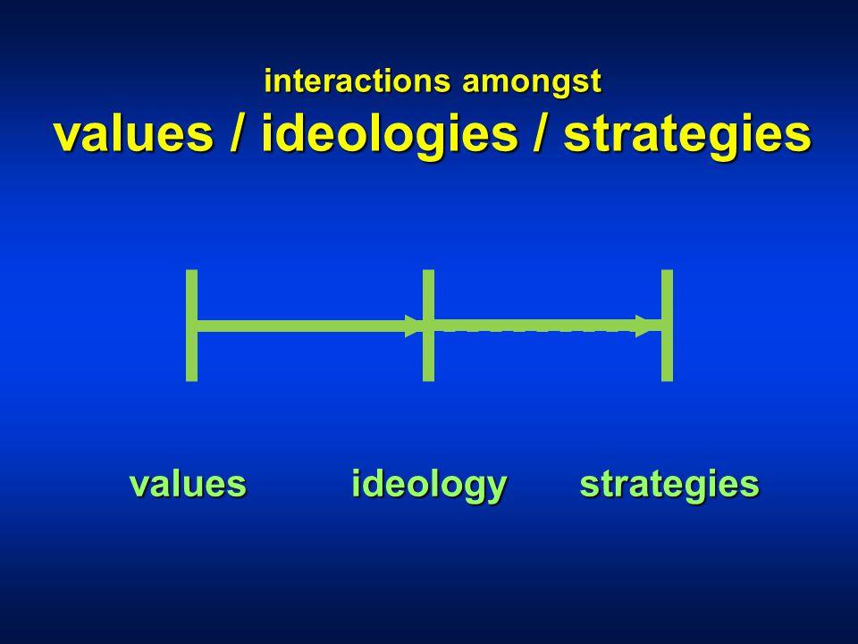 interactions amongst values / ideologies / strategies valuesideologystrategies