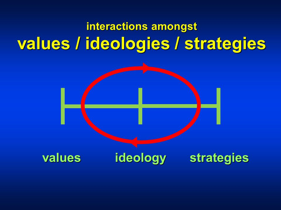 valuesideologystrategies