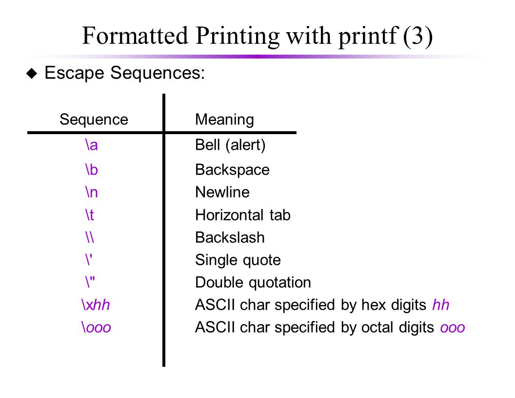 Formatted Printing with printf (3) u Escape Sequences: SequenceMeaning \aBell (alert) \bBackspace \nNewline \tHorizontal tab \\Backslash \ Single quote \ Double quotation \xhhASCII char specified by hex digits hh \oooASCII char specified by octal digits ooo