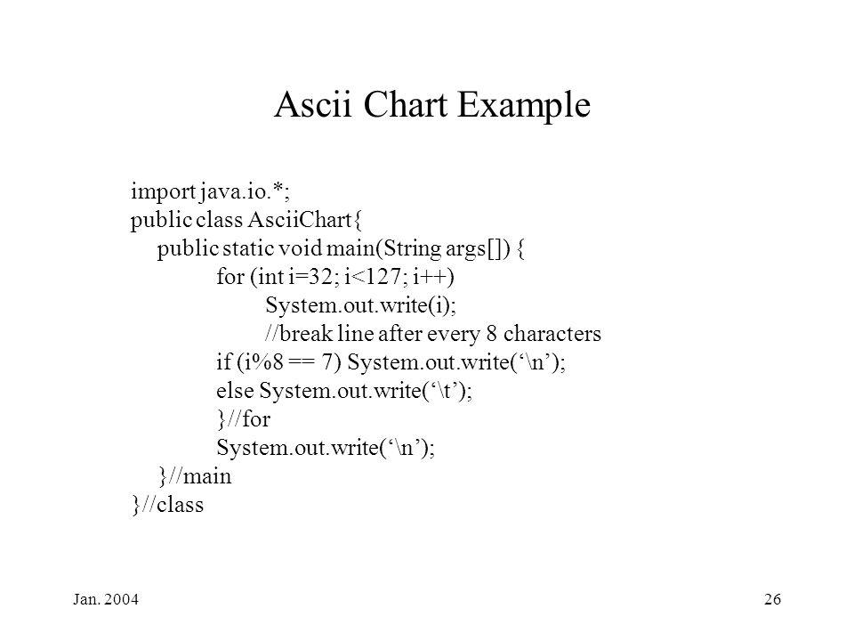 Jan. 200426 Ascii Chart Example import java.io.*; public class AsciiChart{ public static void main(String args[]) { for (int i=32; i<127; i++) System.