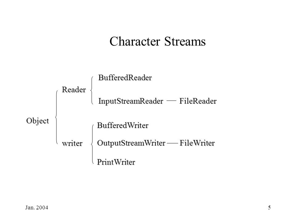 Jan. 20045 Object Reader Character Streams writer BufferedReader InputStreamReader FileReader BufferedWriter OutputStreamWriter PrintWriter FileWriter