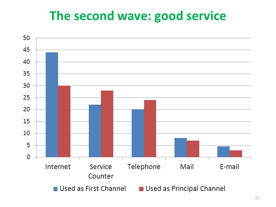 The second wave: good service 12
