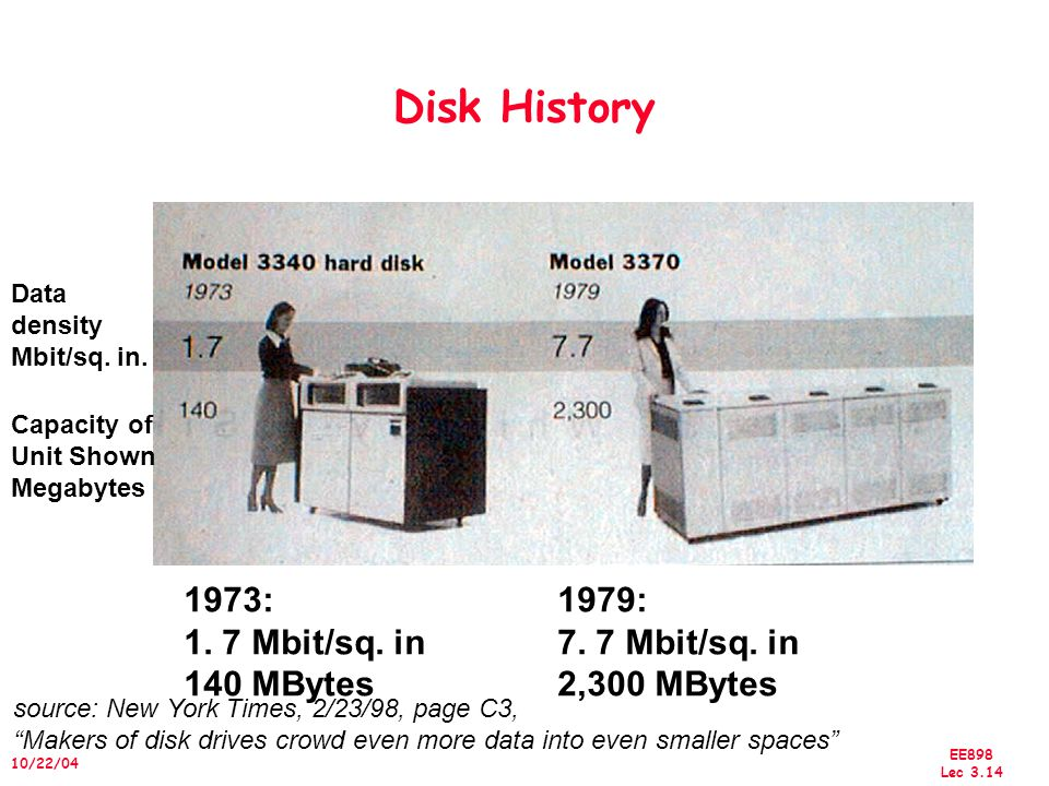 EE898 Lec /22/04 Disk History Data density Mbit/sq.