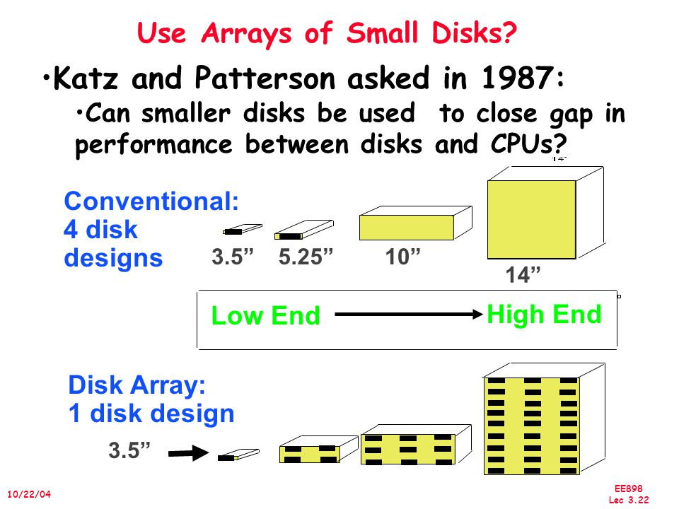 EE898 Lec 3.22 10/22/04 Use Arrays of Small Disks.