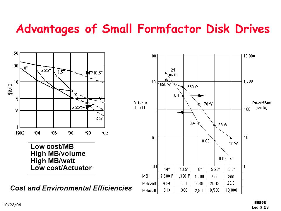 EE898 Lec 3.23 10/22/04 Advantages of Small Formfactor Disk Drives Low cost/MB High MB/volume High MB/watt Low cost/Actuator Cost and Environmental Efficiencies