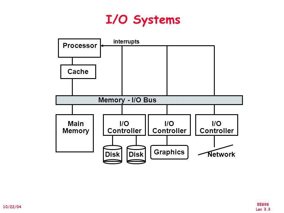 EE898 Lec 3.3 10/22/04 I/O Systems Processor Cache Memory - I/O Bus Main Memory I/O Controller Disk I/O Controller I/O Controller Graphics Network int
