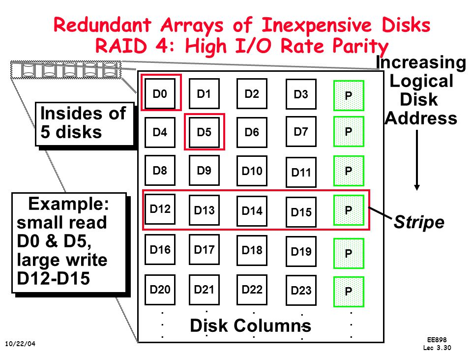 EE898 Lec /22/04 Redundant Arrays of Inexpensive Disks RAID 4: High I/O Rate Parity D0D1D2 D3 P D4D5D6 PD7 D8D9 PD10 D11 D12 PD13 D14 D15 P D16D17 D18 D19 D20D21D22 D23 P