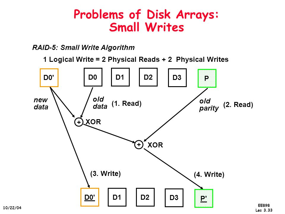EE898 Lec 3.33 10/22/04 Problems of Disk Arrays: Small Writes D0D1D2 D3 P D0 + + D1D2 D3 P new data old data old parity XOR (1.