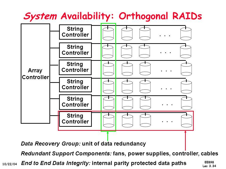 EE898 Lec 3.34 10/22/04 System Availability: Orthogonal RAIDs Array Controller String Controller String Controller String Controller String Controller
