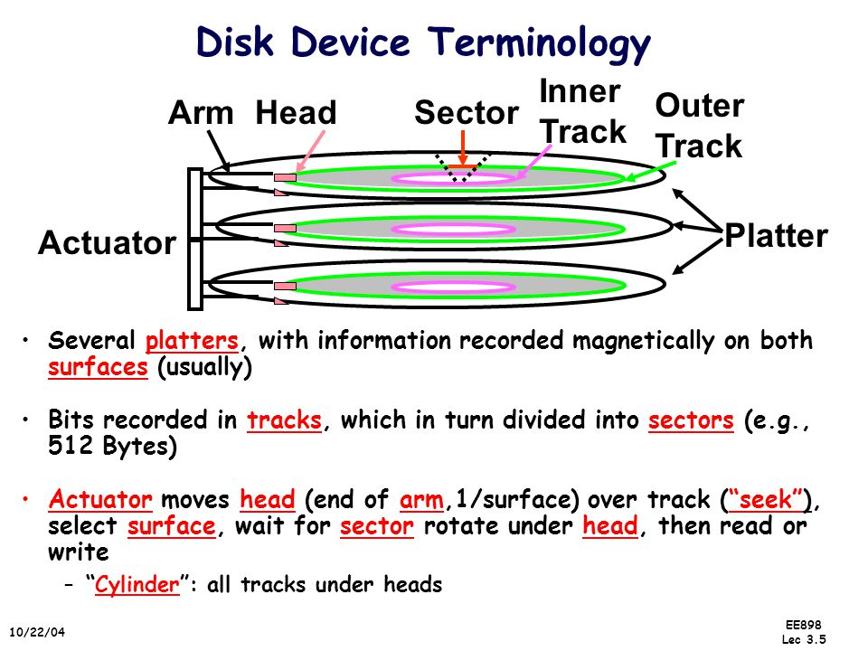 EE898 Lec 3.5 10/22/04 Disk Device Terminology Several platters, with information recorded magnetically on both surfaces (usually) Actuator moves head (end of arm,1/surface) over track ( seek ), select surface, wait for sector rotate under head, then read or write – Cylinder : all tracks under heads Bits recorded in tracks, which in turn divided into sectors (e.g., 512 Bytes) Platter Outer Track Inner Track Sector Actuator HeadArm
