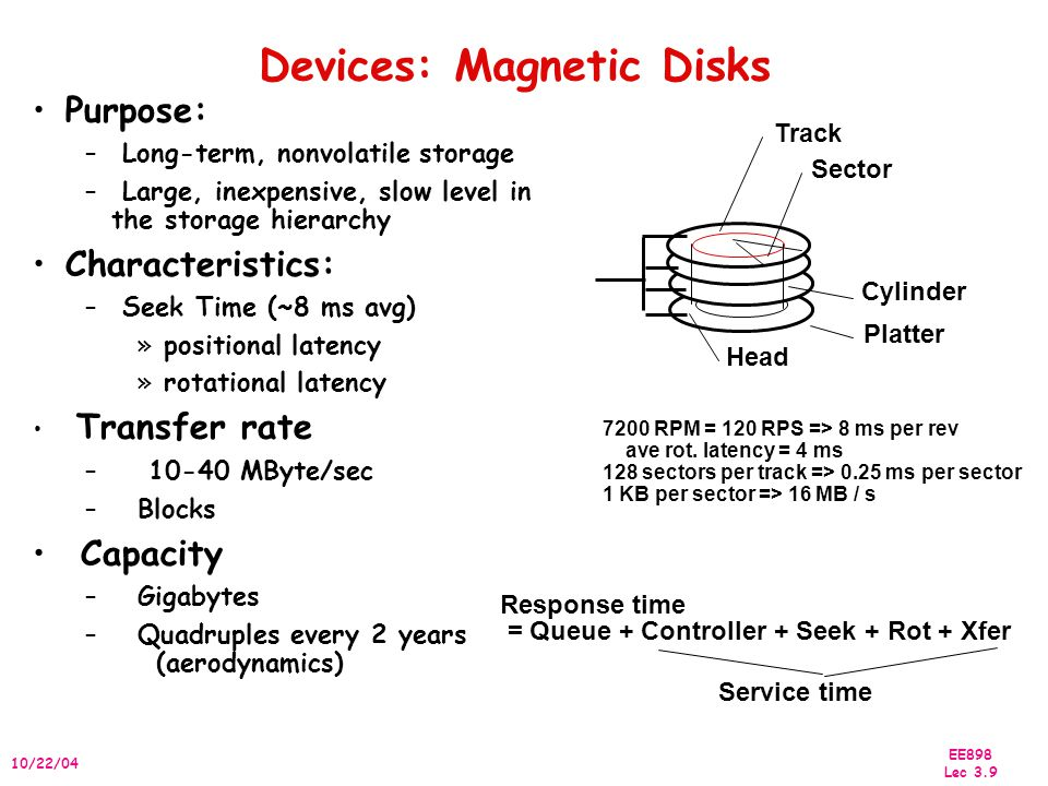 EE898 Lec 3.9 10/22/04 Devices: Magnetic Disks Sector Track Cylinder Head Platter Purpose: – Long-term, nonvolatile storage – Large, inexpensive, slow level in the storage hierarchy Characteristics: – Seek Time (~8 ms avg) »positional latency »rotational latency Transfer rate – 10-40 MByte/sec –Blocks Capacity –Gigabytes –Quadruples every 2 years (aerodynamics) 7200 RPM = 120 RPS => 8 ms per rev ave rot.