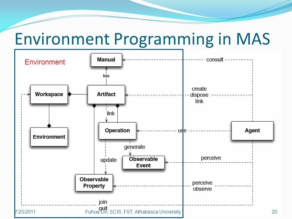 Environment Programming in MAS Environment 7/25/201120Fuhua Lin, SCIS, FST, Athabasca University