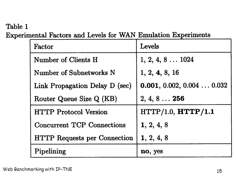 Web Benchmarking with IP-TNE 15