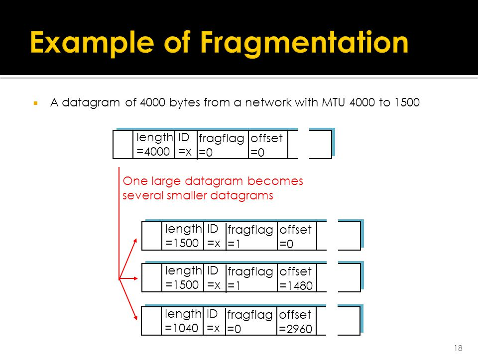  A datagram of 4000 bytes from a network with MTU 4000 to 1500 18 ID =x offset =0 fragflag =0 length =4000 ID =x offset =0 fragflag =1 length =1500 ID =x offset =1480 fragflag =1 length =1500 ID =x offset =2960 fragflag =0 length =1040 One large datagram becomes several smaller datagrams