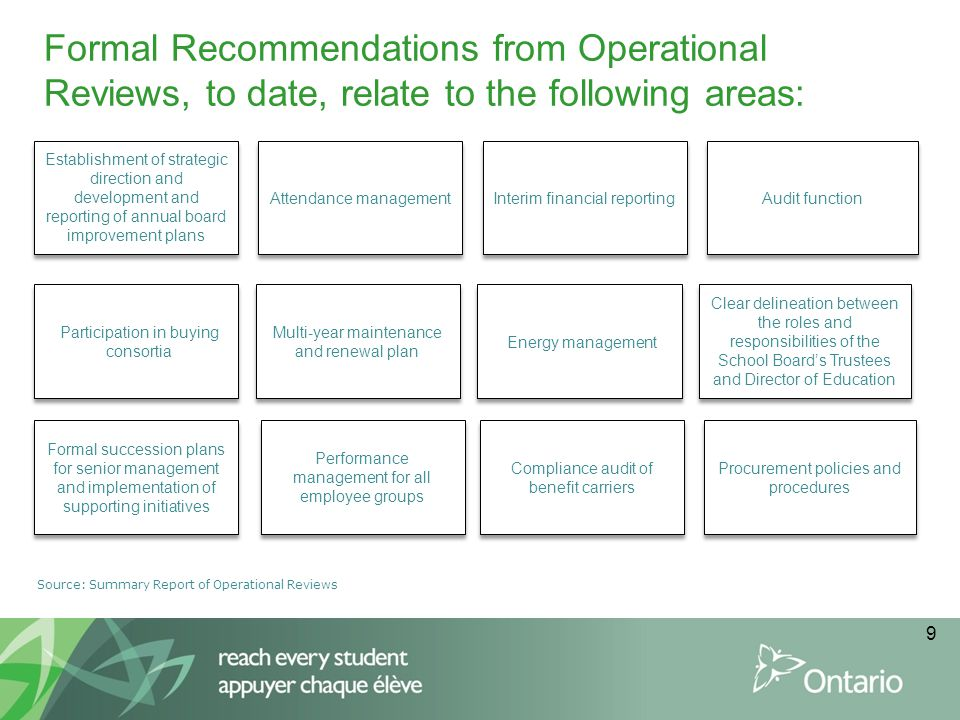 9 Formal Recommendations from Operational Reviews, to date, relate to the following areas: Source: Summary Report of Operational Reviews Establishment of strategic direction and development and reporting of annual board improvement plans Attendance management Clear delineation between the roles and responsibilities of the School Board's Trustees and Director of Education Audit function Interim financial reporting Energy management Participation in buying consortia Multi-year maintenance and renewal plan Procurement policies and procedures Compliance audit of benefit carriers Formal succession plans for senior management and implementation of supporting initiatives Performance management for all employee groups