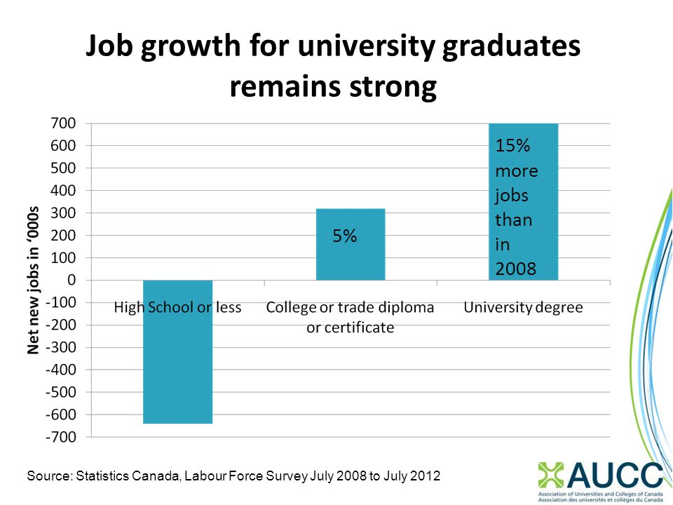 Job growth for university graduates remains strong Source: Statistics Canada, Labour Force Survey July 2008 to July 2012 15% more jobs than in 2008 5%