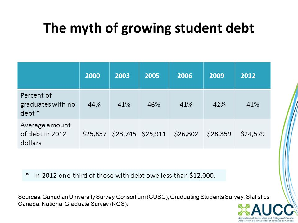 The myth of growing student debt 200020032005200620092012 Percent of graduates with no debt * 44%41%46%41%42%41% Average amount of debt in 2012 dollar