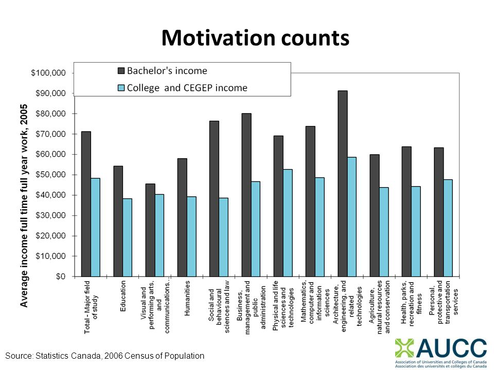 Motivation counts Source: Statistics Canada, 2006 Census of Population
