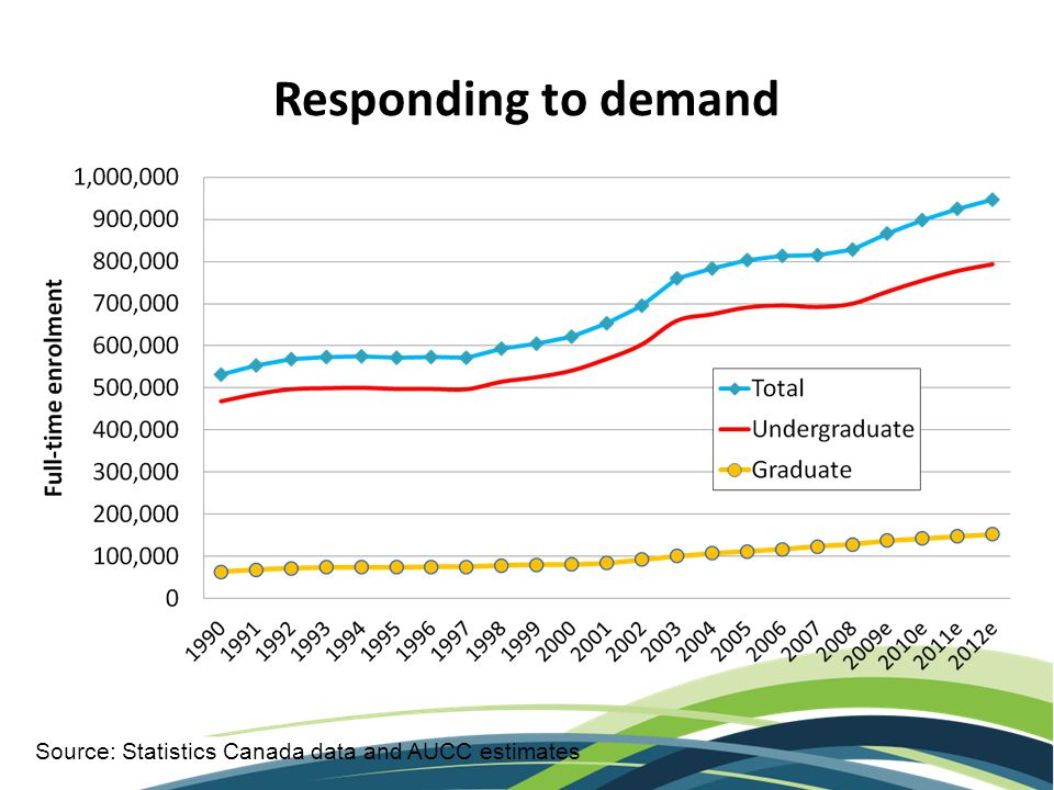 Responding to demand Source: Statistics Canada data and AUCC estimates