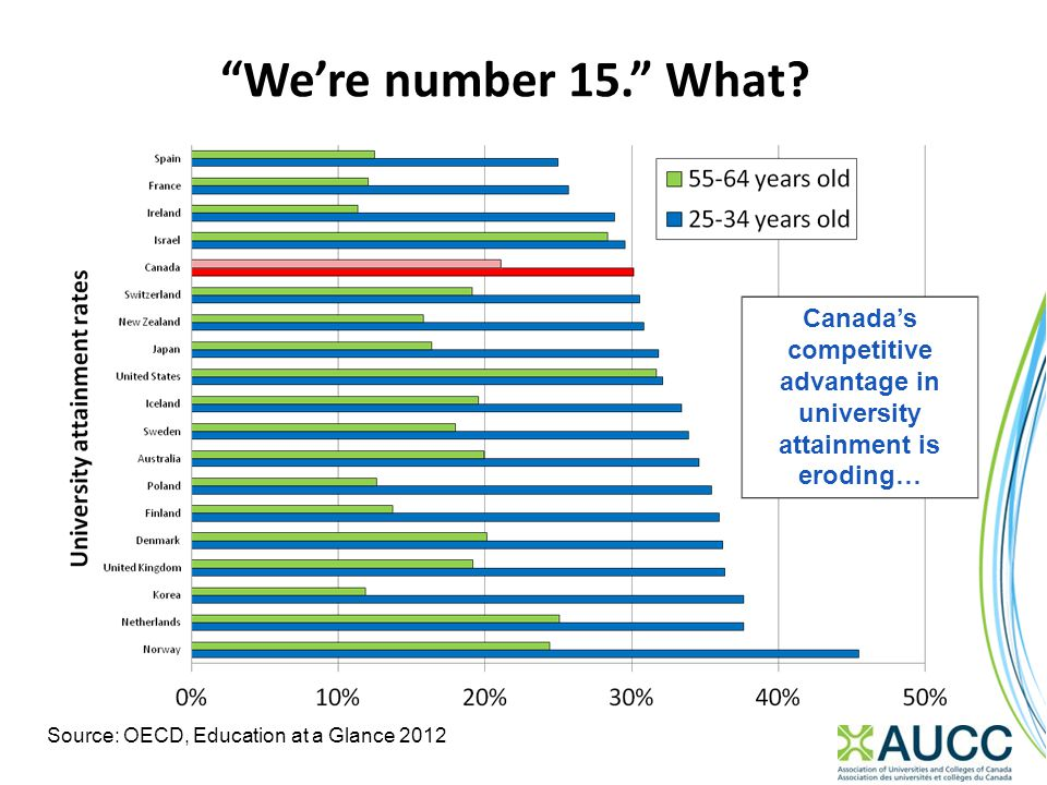 """We're number 15."" What? Canada's competitive advantage in university attainment is eroding… Source: OECD, Education at a Glance 2012"