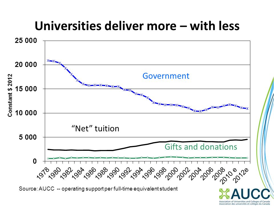 Universities deliver more – with less Government Net tuition Gifts and donations
