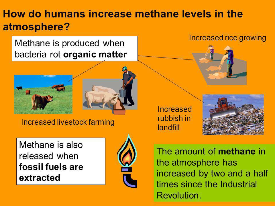 How do humans increase methane levels in the atmosphere? The amount of methane in the atmosphere has increased by two and a half times since the Indus