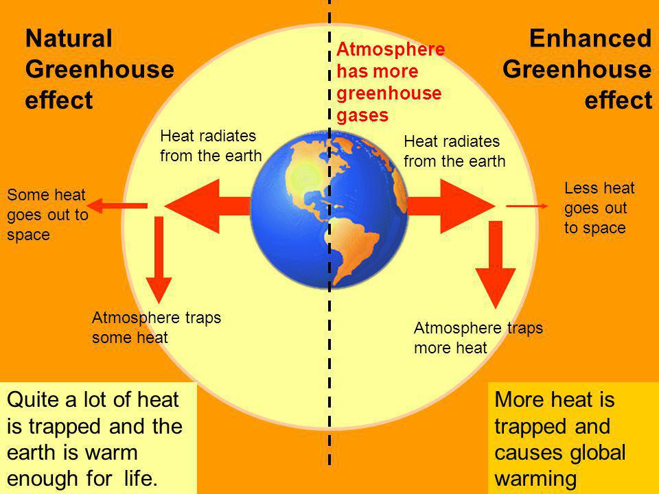 Natural Greenhouse effect More heat is trapped and causes global warming Atmosphere traps some heat Some heat goes out to space Quite a lot of heat is