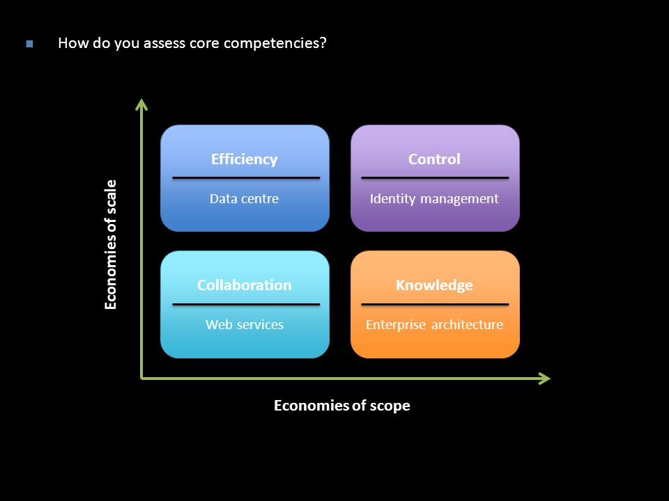 How do you assess core competencies.