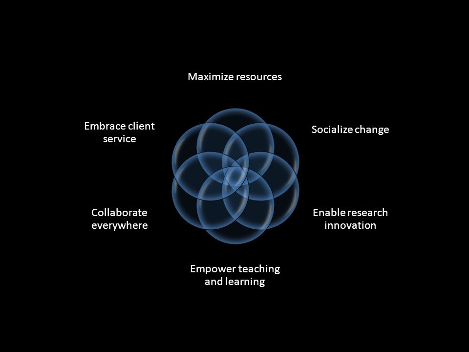 Maximize resources Socialize change Enable research innovation Empower teaching and learning Collaborate everywhere Embrace client service