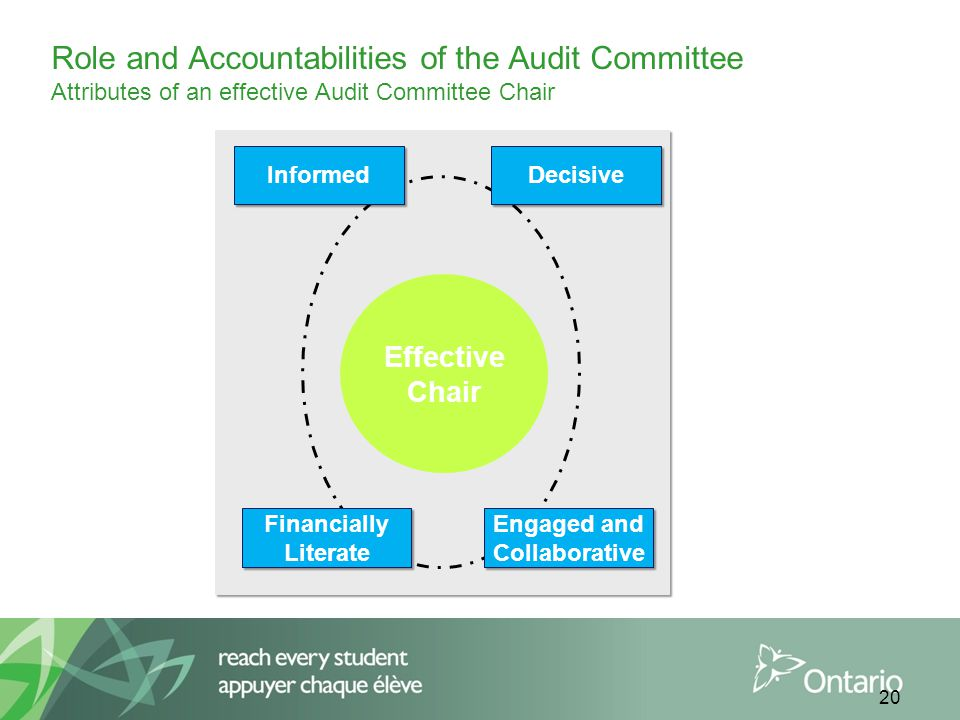 20 Role and Accountabilities of the Audit Committee Attributes of an effective Audit Committee Chair Effective Chair Financially Literate Financially