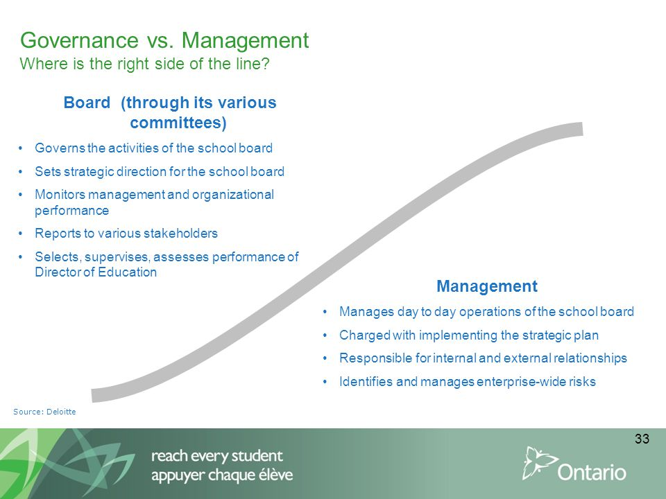 33 Governance vs. Management Where is the right side of the line? Board (through its various committees) Governs the activities of the school board Se