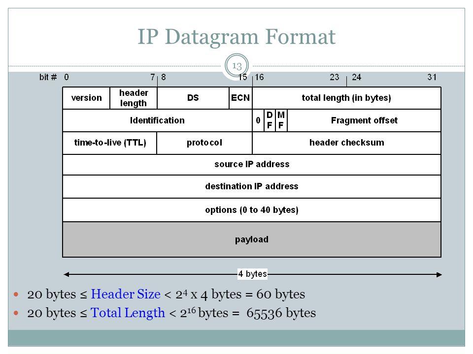 IP Datagram Format 13 20 bytes ≤ Header Size < 2 4 x 4 bytes = 60 bytes 20 bytes ≤ Total Length < 2 16 bytes = 65536 bytes