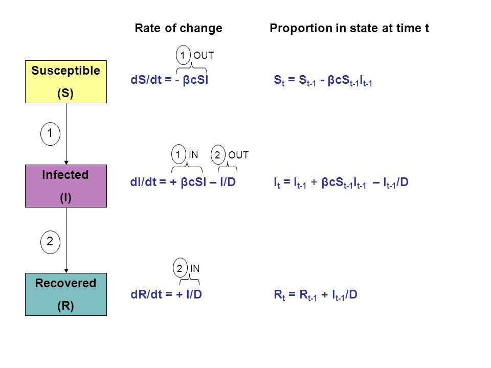 Susceptible (S) Infected (I) Recovered (R) 12 Rate of changeProportion in state at time t dS/dt = - βcSI 1 OUT dI/dt = + βcSI – I/D 1 IN 2 OUT dR/dt =